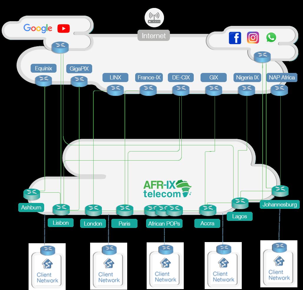IP transit AFR-IX
