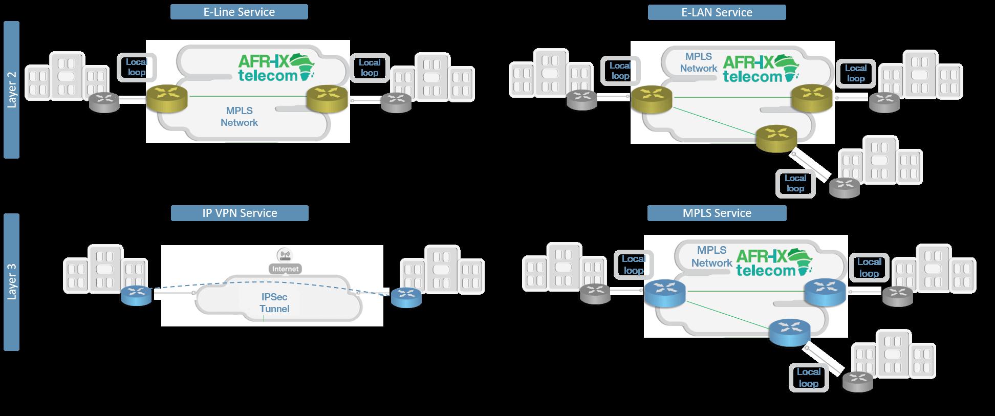L2&L3 diagram