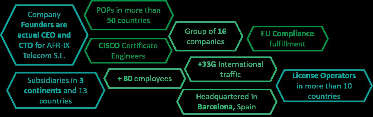 AFR-IX telecom in Numbers